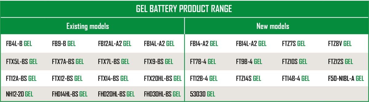 Fulbat Starter battery Gel Motorcycle