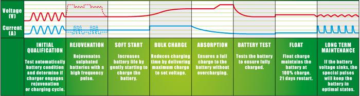 FULLOAD-F4-charging-curve